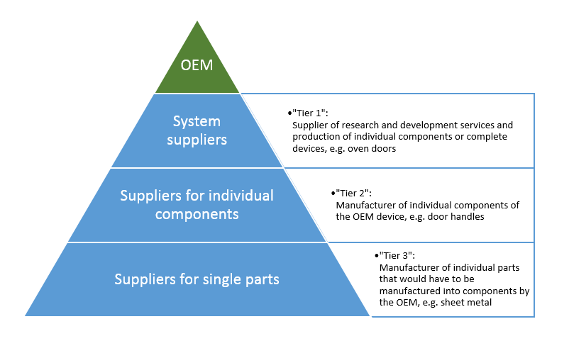 What is OEM? A definition of OEM devices and device manufacturers
